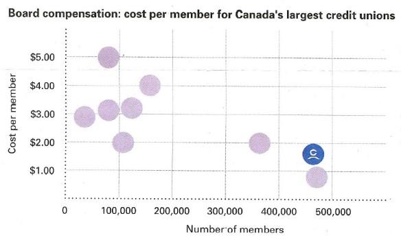 Board Compensation - Cost per Member