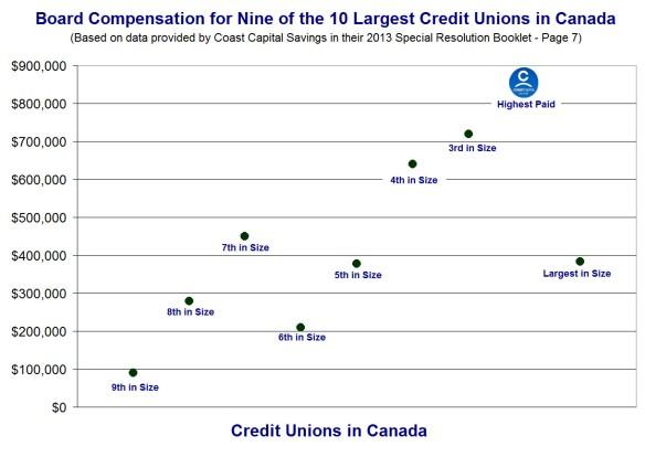 Board Pay vs CU Size wrt Members