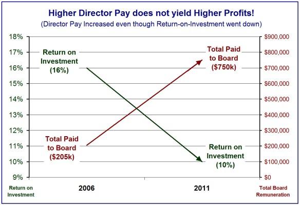 Board Pay vs ROI 2006-2011