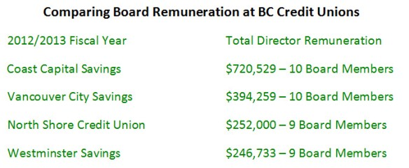 Comparing Board of Director Pay Across Similar Credit Unions