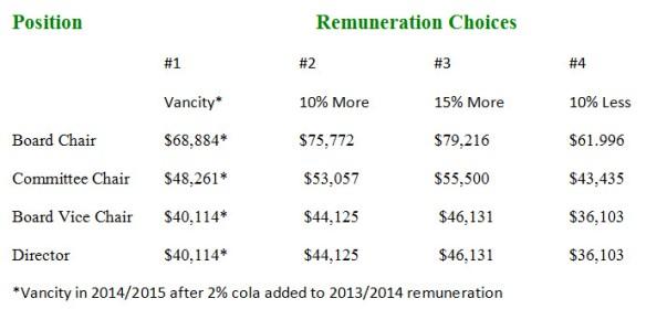 Renumeration Choices