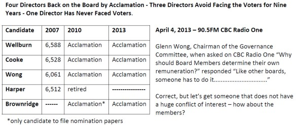 Director Acclamation